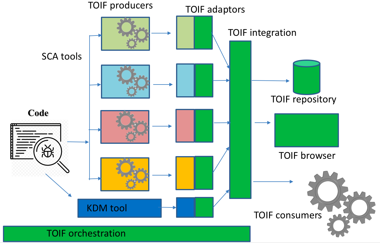 The proposed flow of the TOIF protocol and the TOIF ecosystem