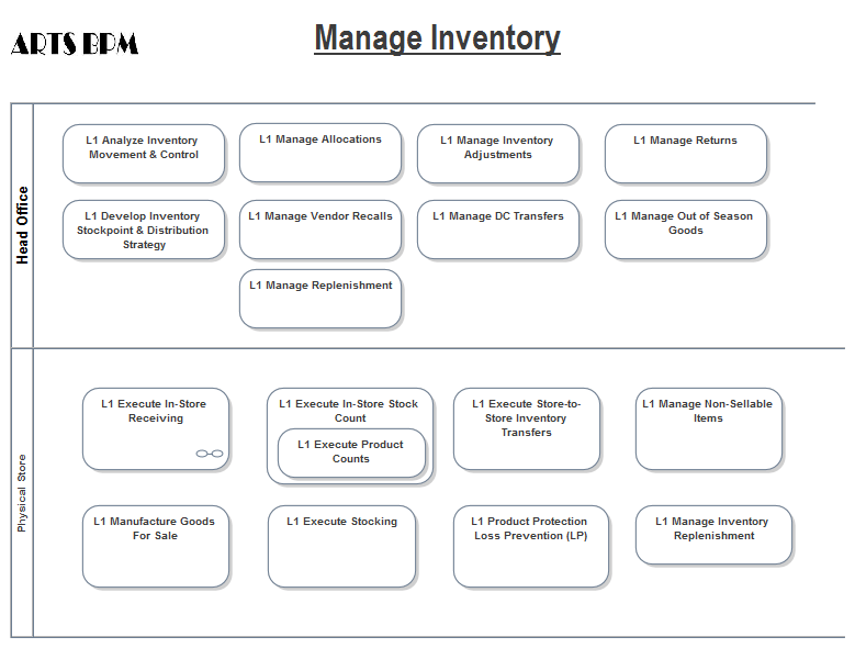 Arts business process model powered by sparx enterprise architect inventory management bpmn 11 diagram ccuart Gallery