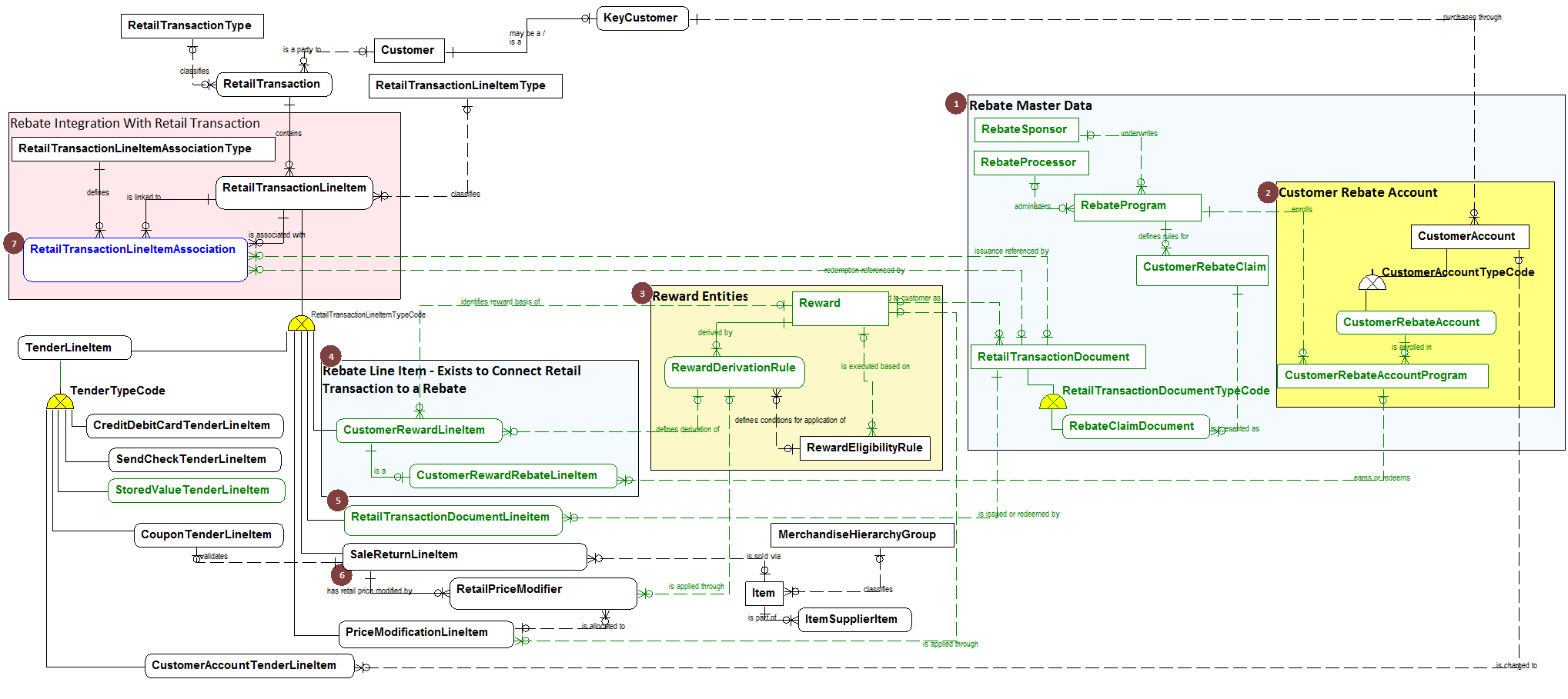 how the customer explained it diagram understanding    customer    rebates  understanding    customer    rebates