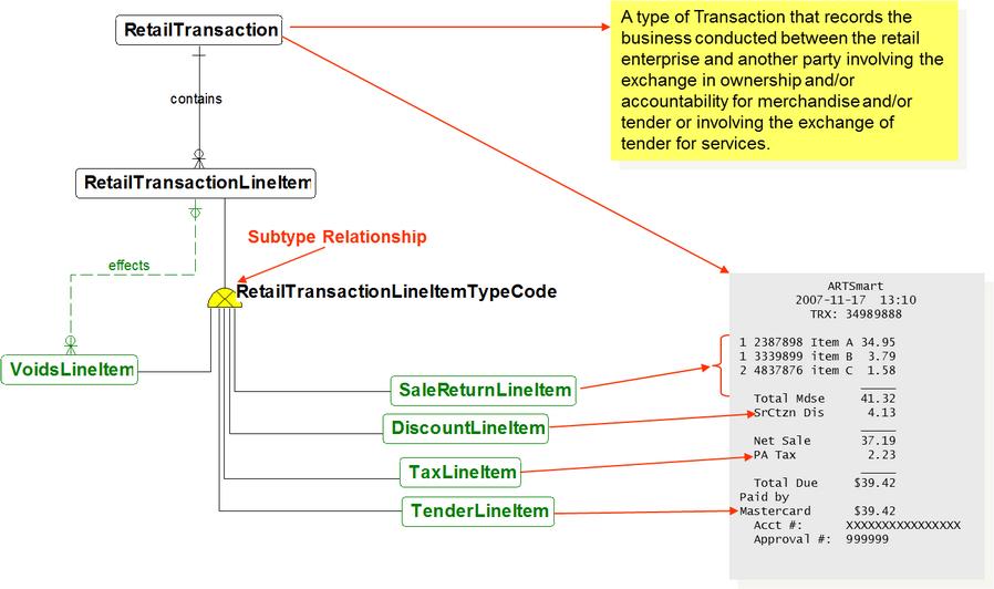 Logical Data Model Concepts